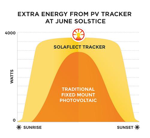 Best Value in Solar