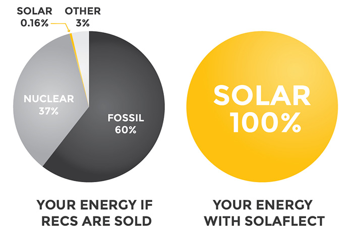 True Solar Community Graph