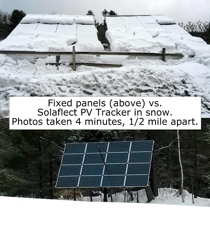 Solar trackers produce more energy than fixed panels thanks to their ability to shed snow