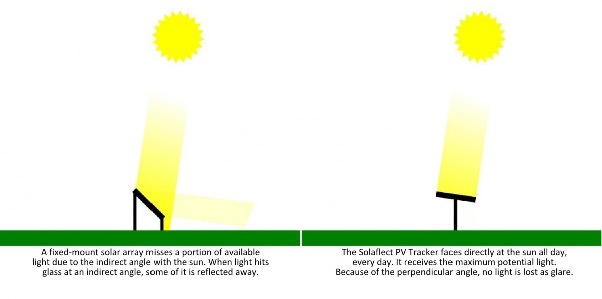 solar trackers produce more energy than fixed panels because they face the sun all the time