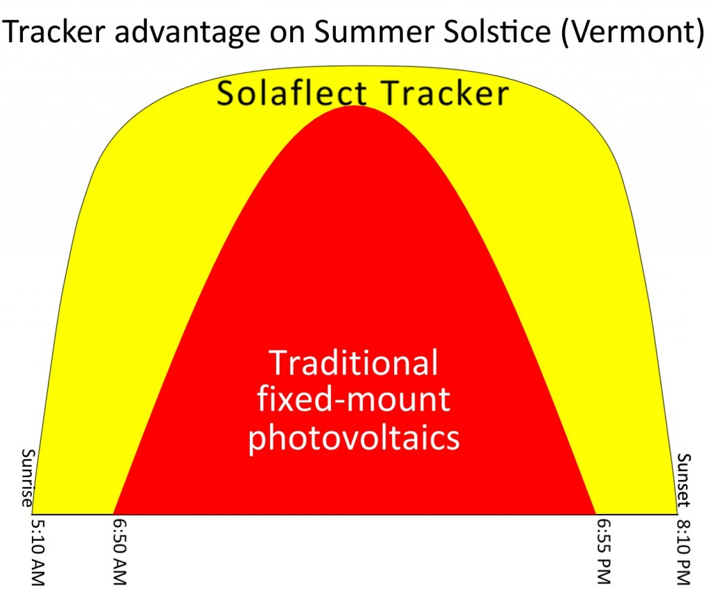solar trackers produce more energy than fixed panels because they track the sun throughout the day
