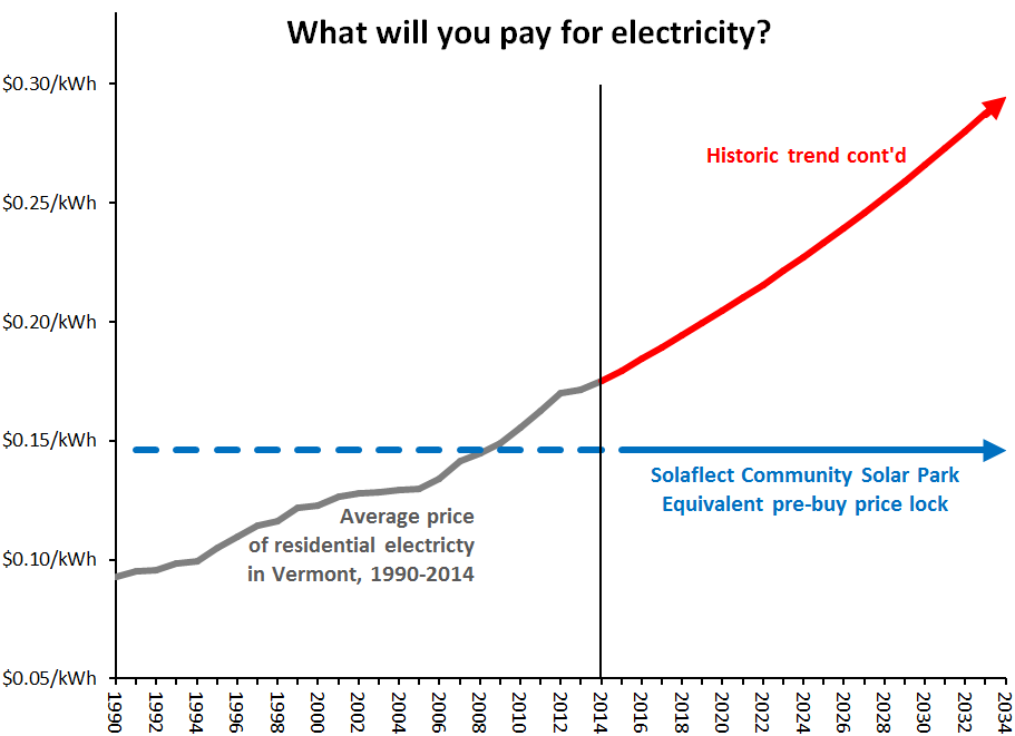 Cost of electricity in Vermont from 1990 to 2014 is shown in gray, data from US Department of Energy, Energy Information Administration. Projection of the historic trend is shown in red. Your cost of electricity from the Solaflect Community Solar Park--viewed as pre-buying 20 years' worth of energy--is shown in blue.