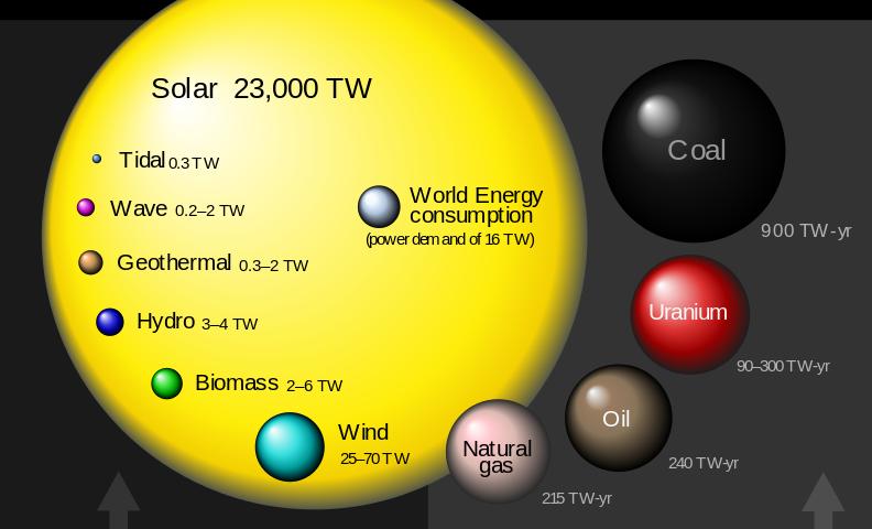 Global_energy_potential_perez_2009_en