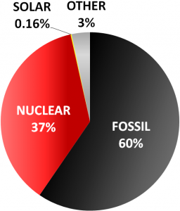"A renewable energy project that sells its RECs gives up all claims to the positive environmental attributes of renewable energy. The buyer of the RECs has paid the price required to assume responsibility for the renewable energy. Those who sell their RECs trade their renewable energy for ""residual mix."" In New England, the chart above shows the sources of energy in the residual mix."