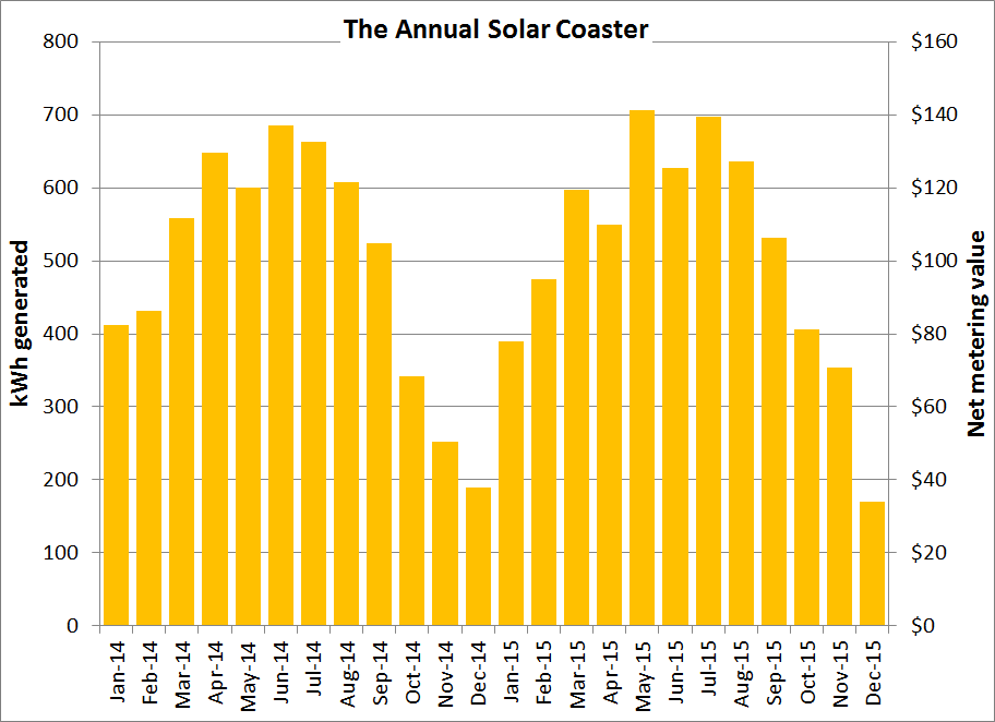 Monthly solar production and net metering value from a Solaflect PV Tracker, 2014 - 2015.