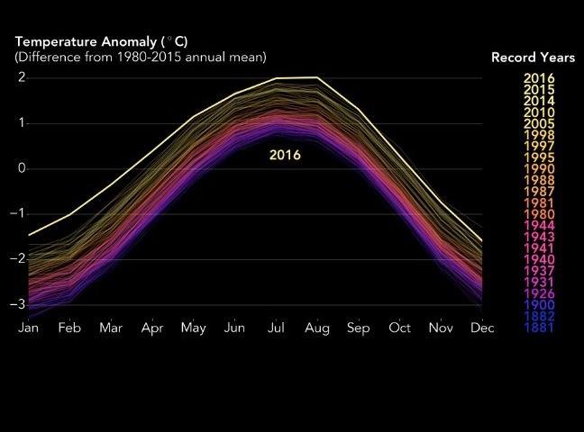 2016_temperature_record