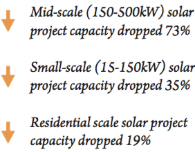 Breakdown of solar installation decline in VT