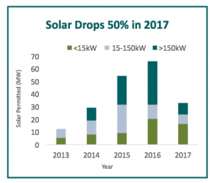 Drop in Solar Installation in VT Graph