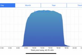 monitoring solar tracker production